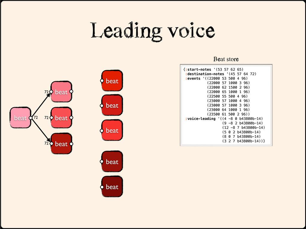 beat Leading voice beat beat beat beat beat be...