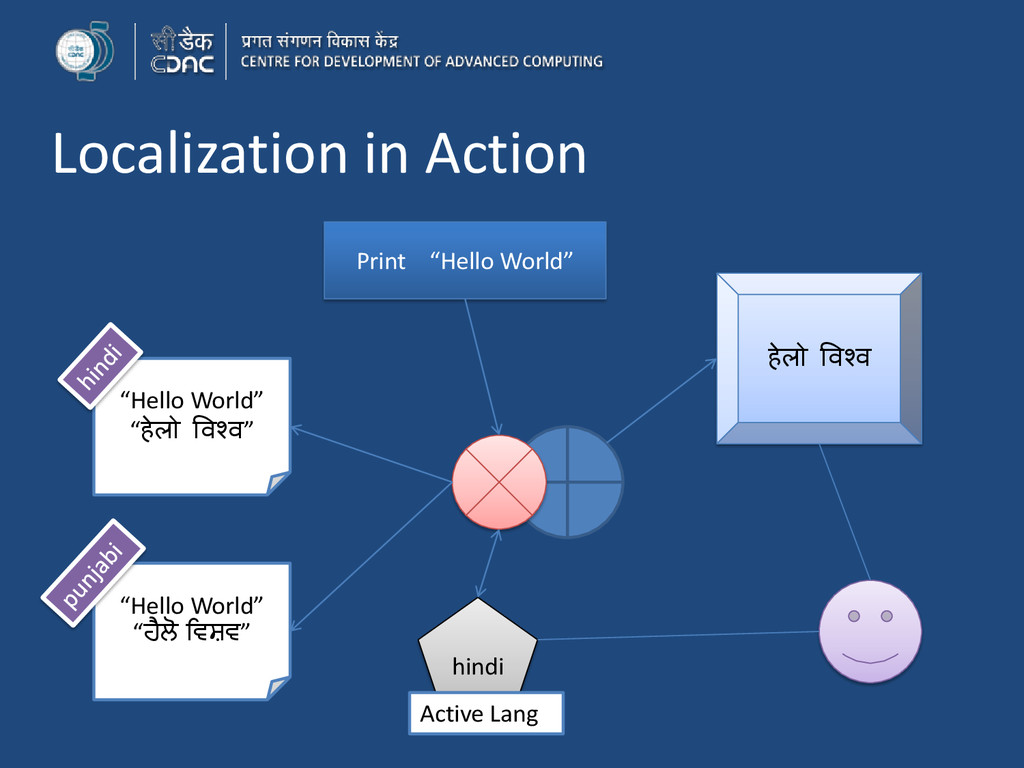 """Localization in Action Print """"Hello World"""" """"Hel..."""