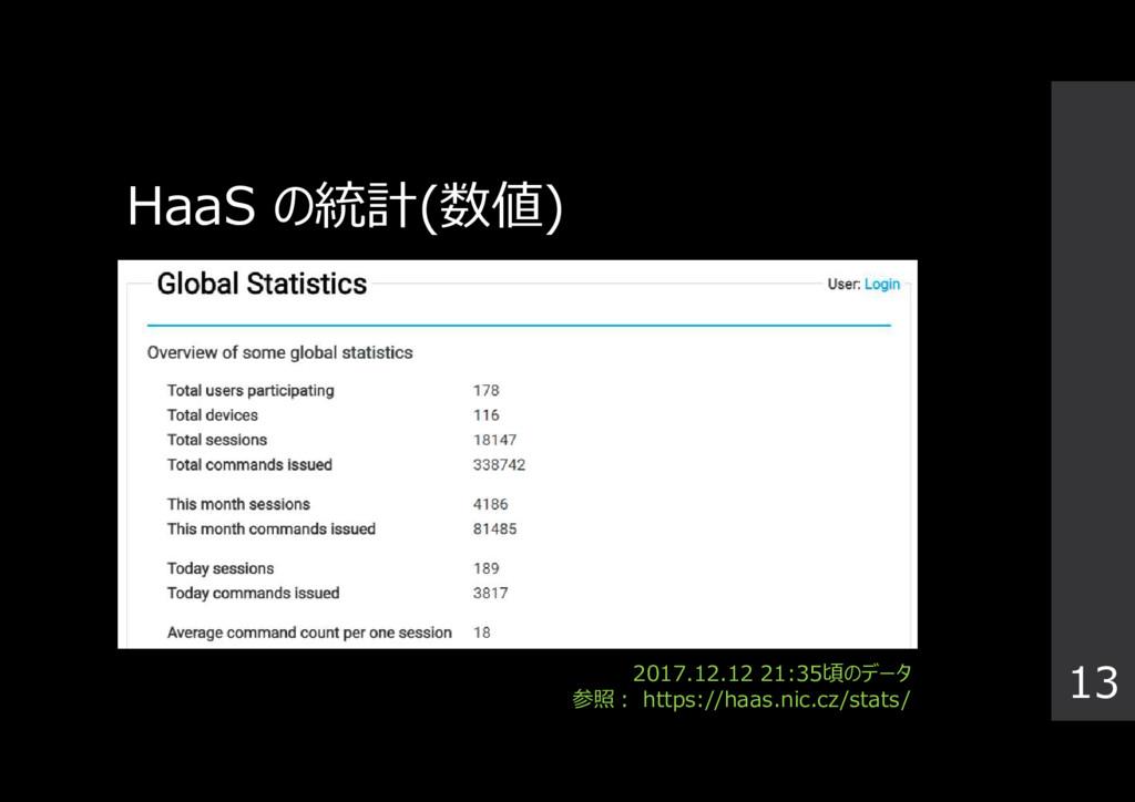 HaaS の統計(数値) 13 2017.12.12 21:35頃のデータ 参照: https...