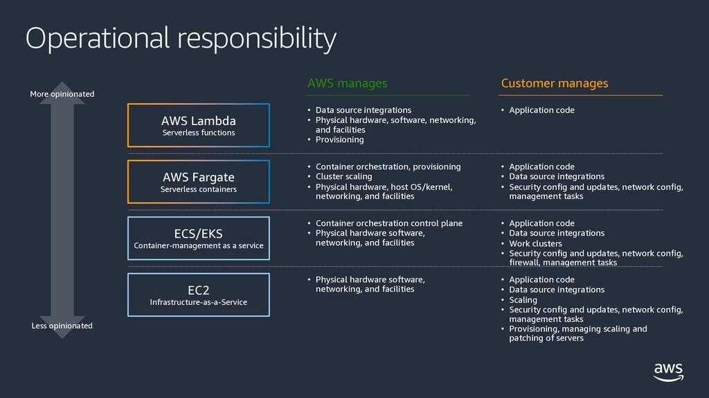 Operational responsibility AWS Lambda Serverles...