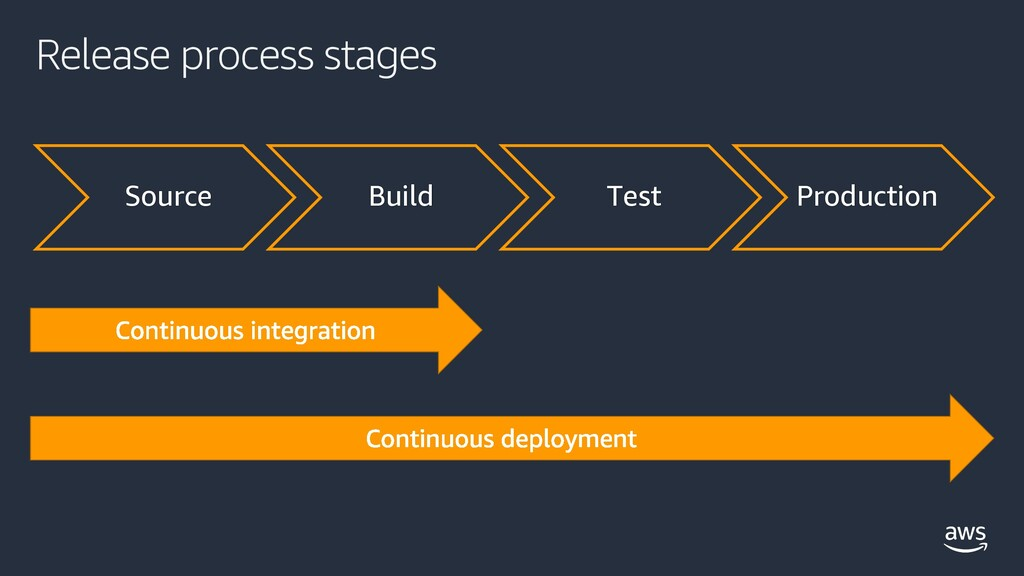Release process stages Source Build Test Produc...