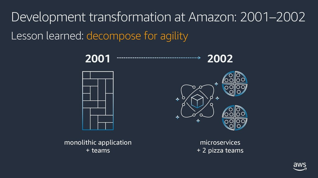 Development transformation at Amazon: 2001–2002...
