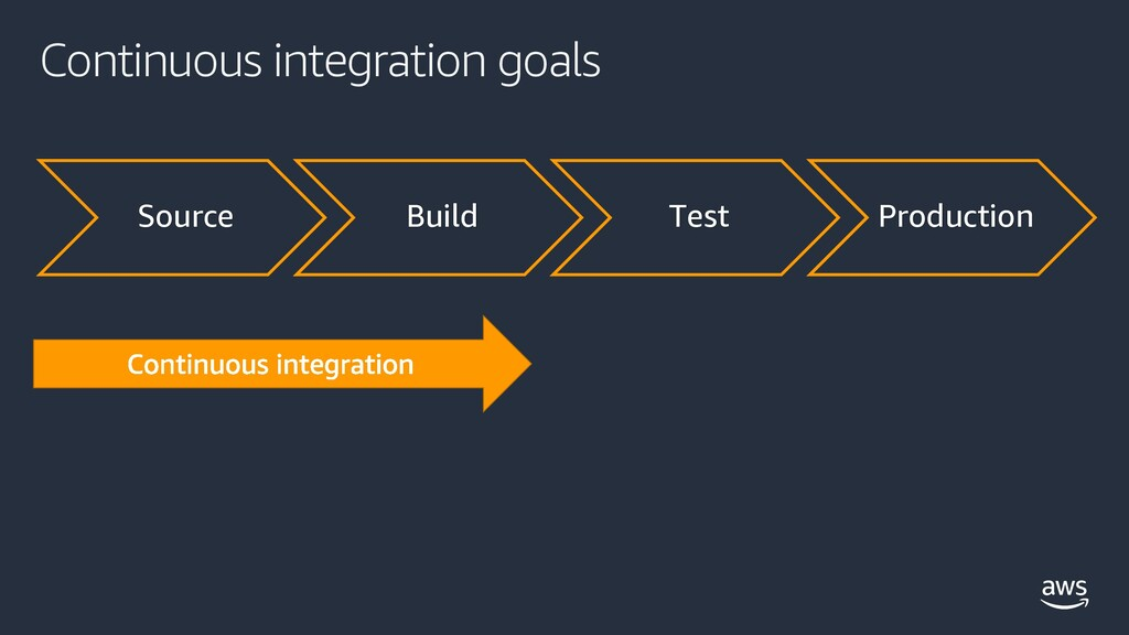 Continuous integration goals Source Build Test ...