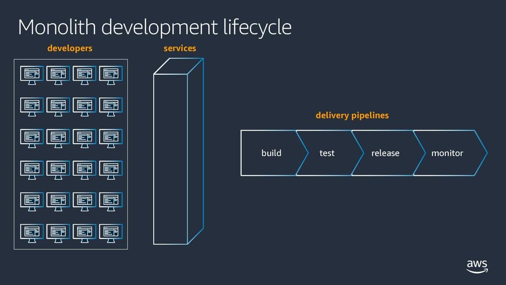 Monolith development lifecycle monitor release ...