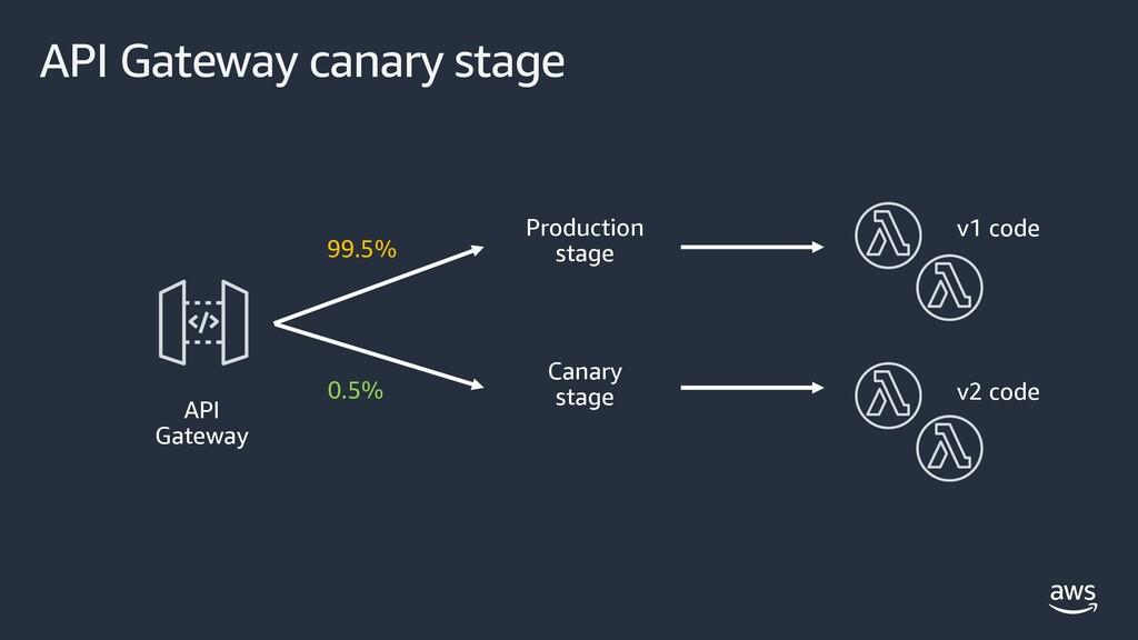 API Gateway canary stage API Gateway Production...
