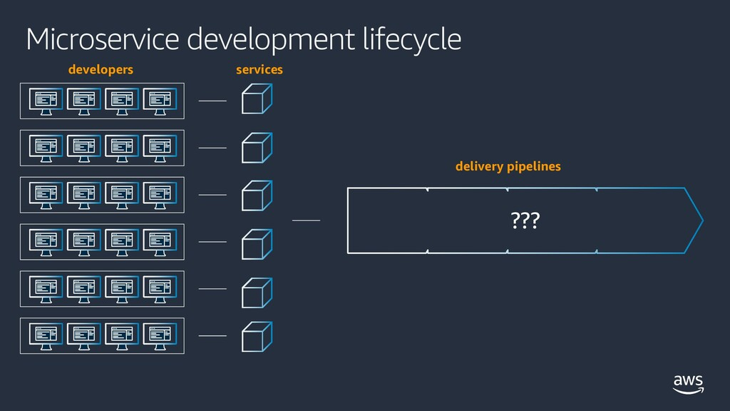 Microservice development lifecycle ??? develope...