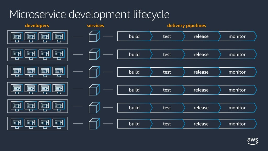 Microservice development lifecycle developers s...