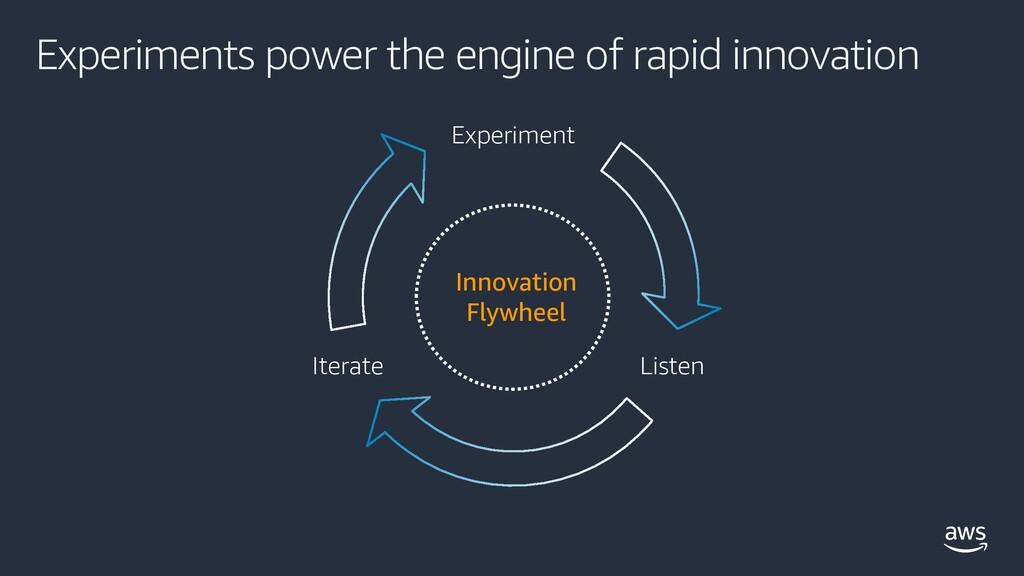 Listen Iterate Experiment Innovation Flywheel E...