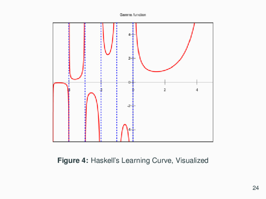 Figure 4: Haskell's Learning Curve, Visualized ...