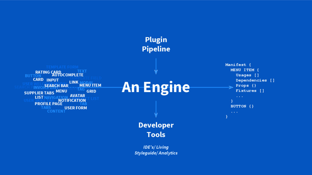 An Engine Manifest { MENU ITEM { Usages [] Depe...