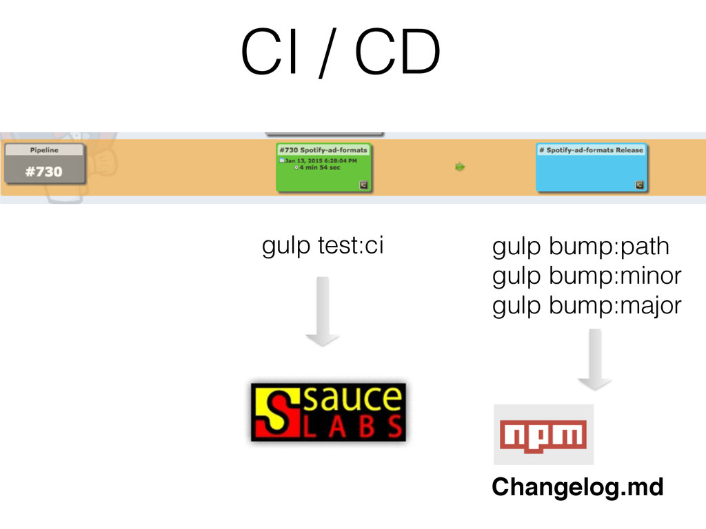 CI / CD gulp test:ci gulp bump:path gulp bump:m...