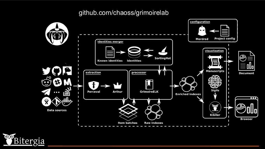 github.com/chaoss/grimoirelab