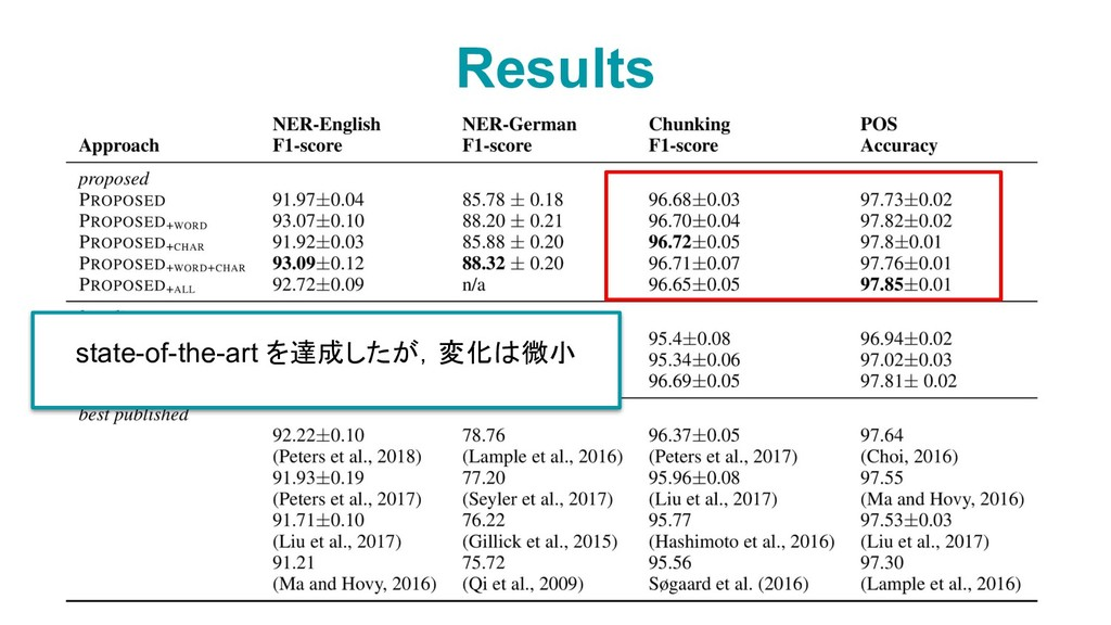 Results 11 state-of-the-art を達成したが,変化は微小