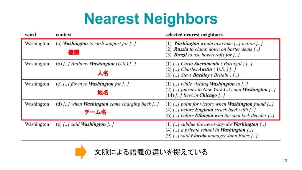 13 人名 地名 チーム名 機関 文脈による語義の違いを捉えている Nearest Neigh...
