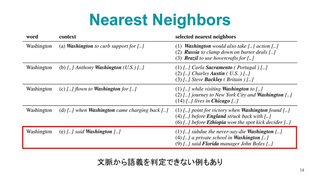 Nearest Neighbors 14 文脈から語義を判定できない例もあり
