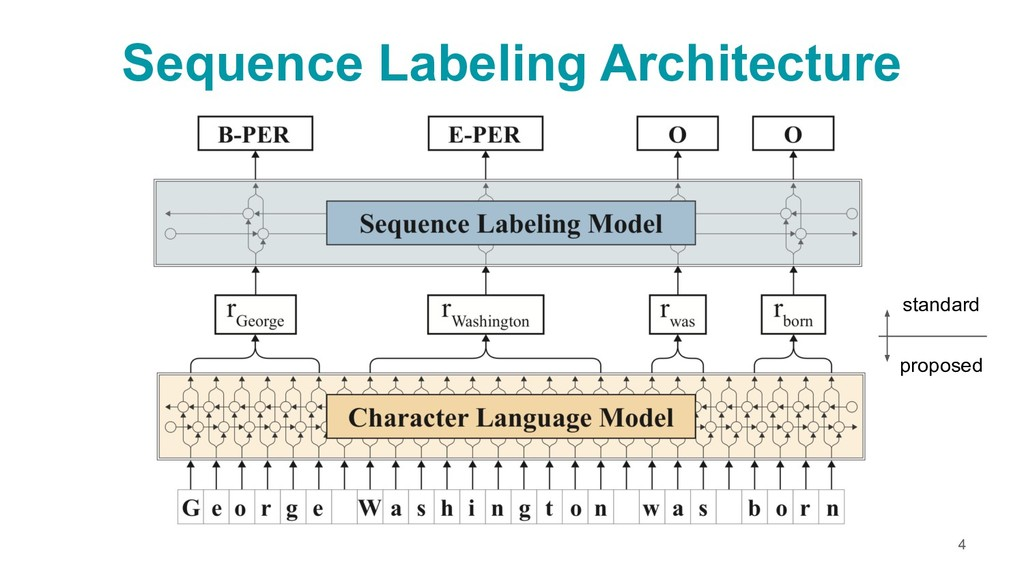 Sequence Labeling Architecture 4 standard propo...