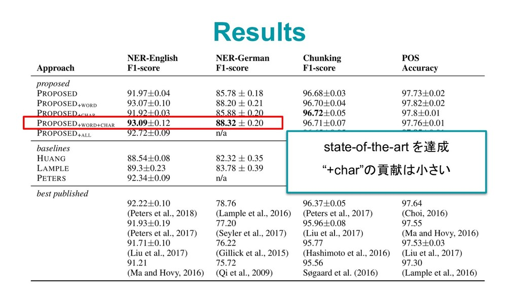 """Results 10 state-of-the-art を達成 """"+char""""の貢献は小さい"""