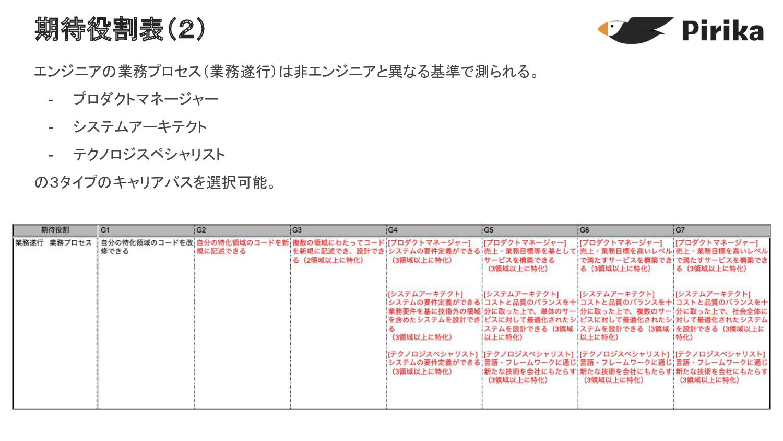 給与レンジ(エンジニア) E3 6,600,000 4,200,000 4,800,000 7...