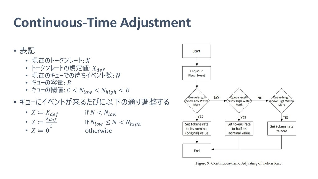 Continuous-Time Adjustment • 表記 • 現在のトークンレート:  ...
