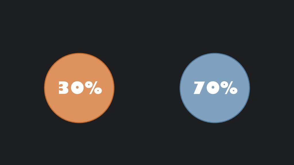 30% 70%