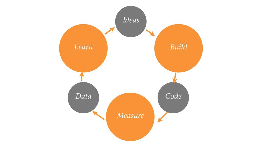 Learn Build Measure Data Code Ideas