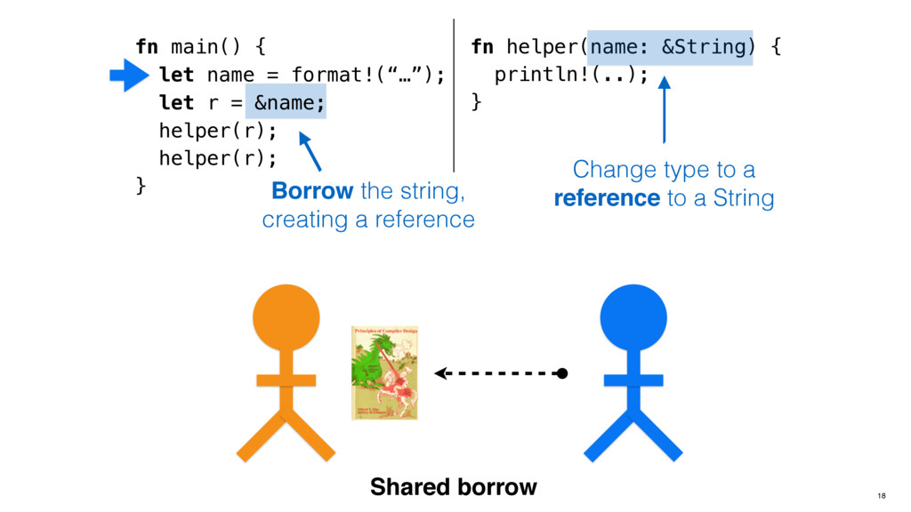 Borrow the string, creating a reference fn help...