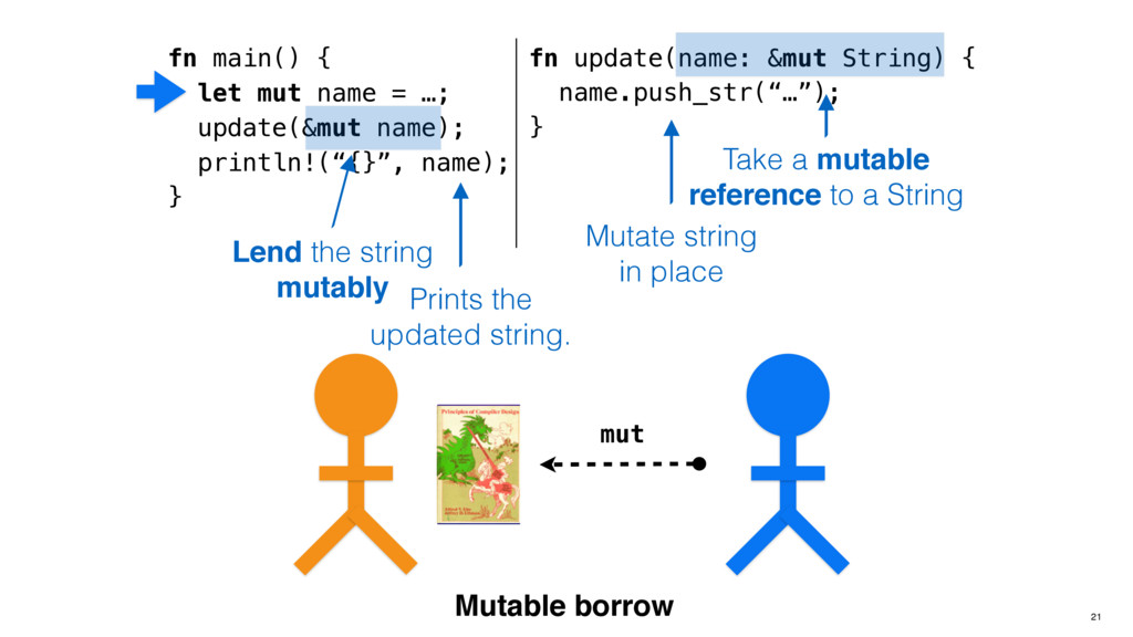 "fn update(name: &mut String) { name.push_str(""…..."