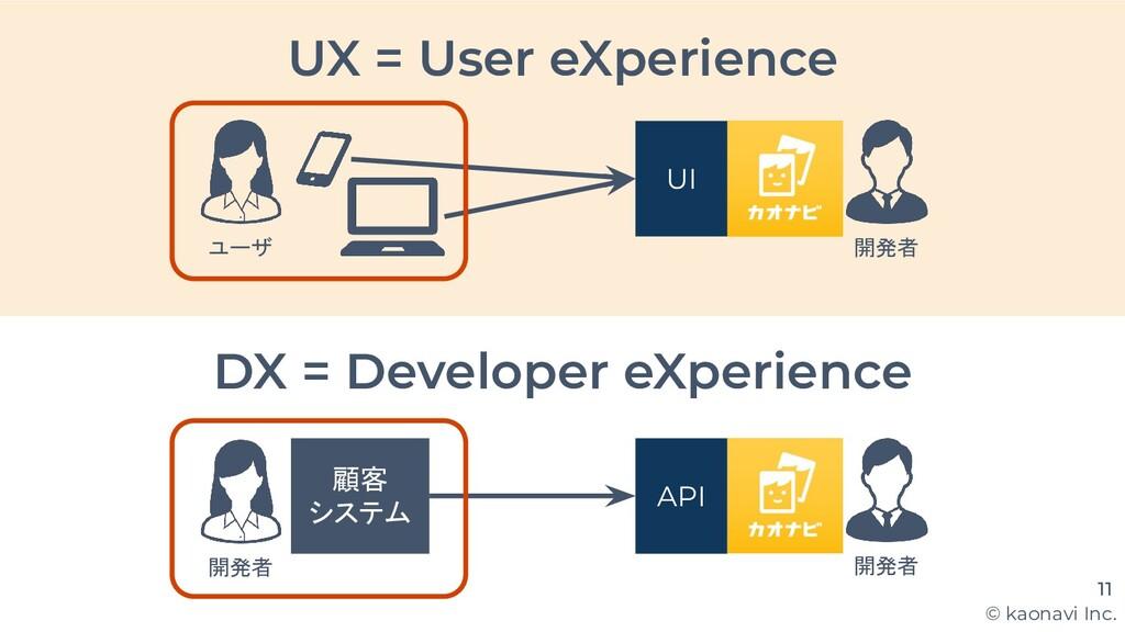 © kaonavi Inc. DX = Developer eXperience 11 API...