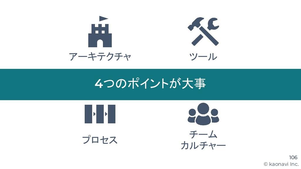 © kaonavi Inc. 106 アーキテクチャ ツール プロセス 4つのポイントが大事 ...
