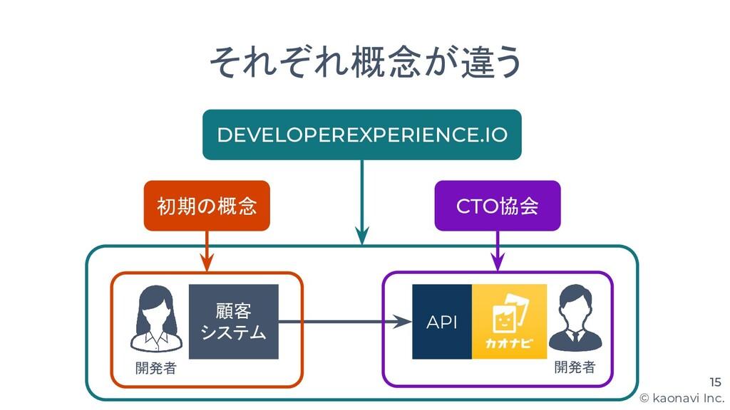 © kaonavi Inc. 15 API 顧客 システム 開発者 開発者 それぞれ概念が違う...