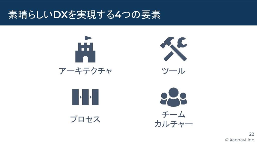 © kaonavi Inc. 素晴らしいDXを実現する4つの要素 22 アーキテクチャ ツール...