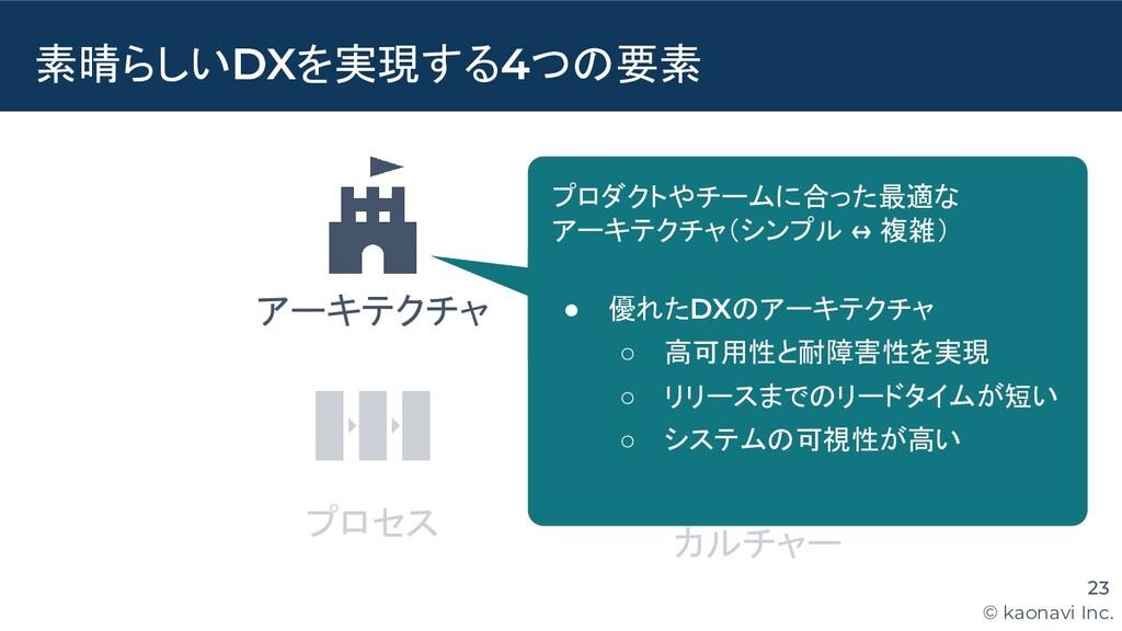 © kaonavi Inc. 素晴らしいDXを実現する4つの要素 23 アーキテクチャ ツール...