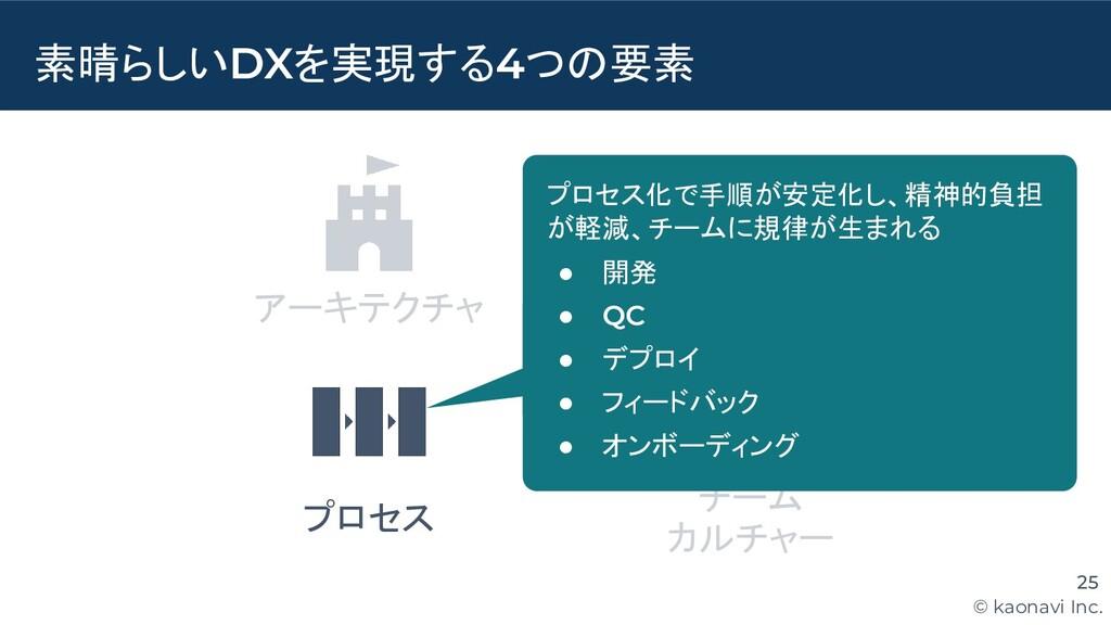 © kaonavi Inc. ツール チーム カルチャー 素晴らしいDXを実現する4つの要素 ...