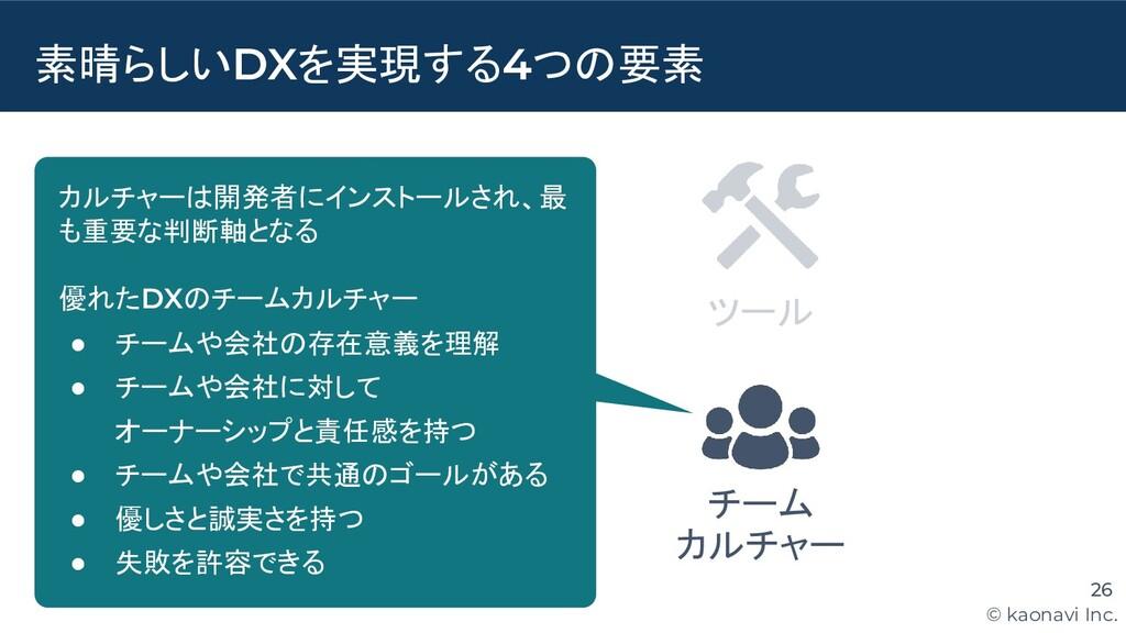 © kaonavi Inc. チーム カルチャー 素晴らしいDXを実現する4つの要素 26 ア...