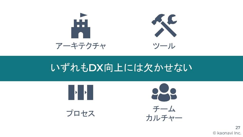 © kaonavi Inc. 27 アーキテクチャ ツール プロセス いずれもDX向上には欠か...