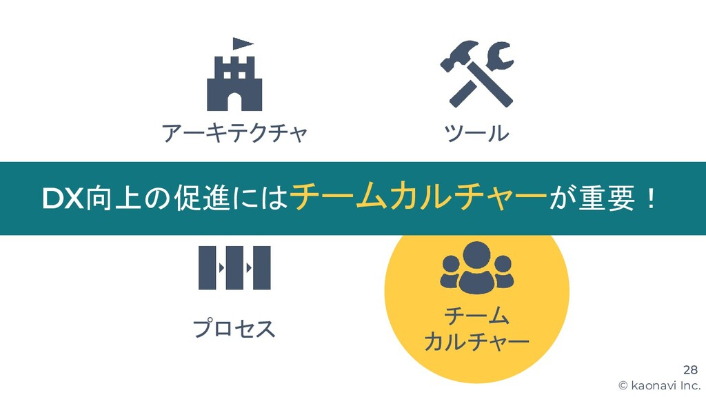 © kaonavi Inc. 28 アーキテクチャ ツール プロセス DX向上の促進にはチーム...