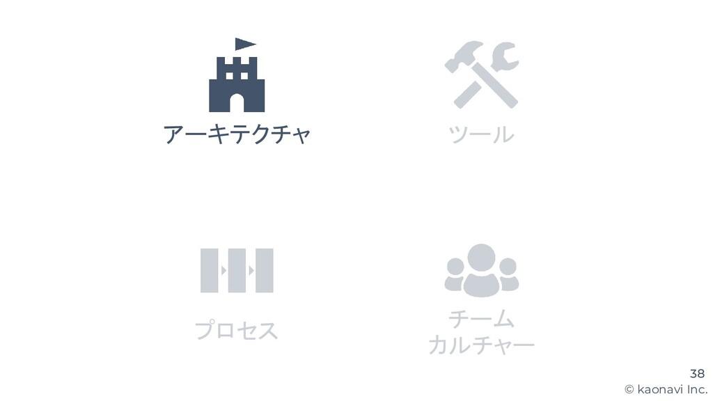 © kaonavi Inc. チーム カルチャー 38 アーキテクチャ ツール プロセス