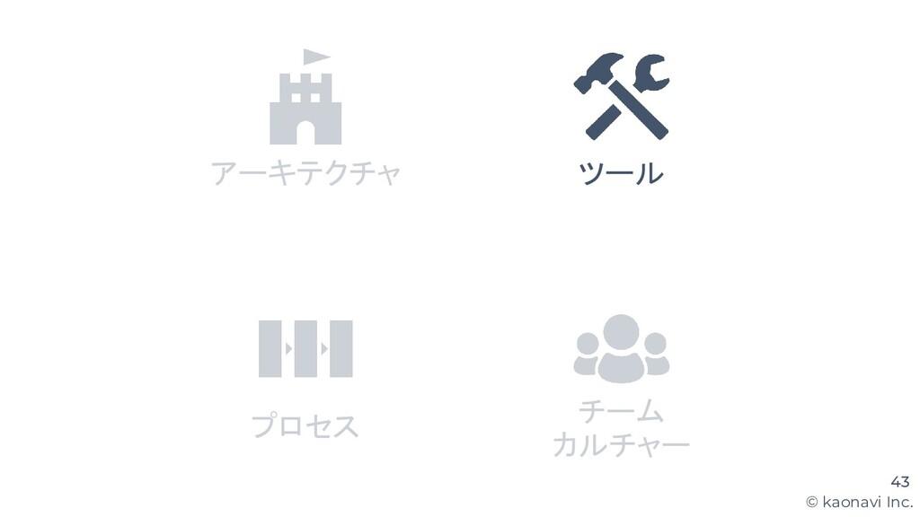 © kaonavi Inc. 43 アーキテクチャ ツール プロセス チーム カルチャー