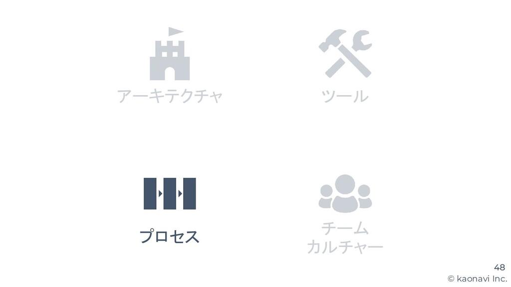 © kaonavi Inc. 48 アーキテクチャ ツール プロセス チーム カルチャー