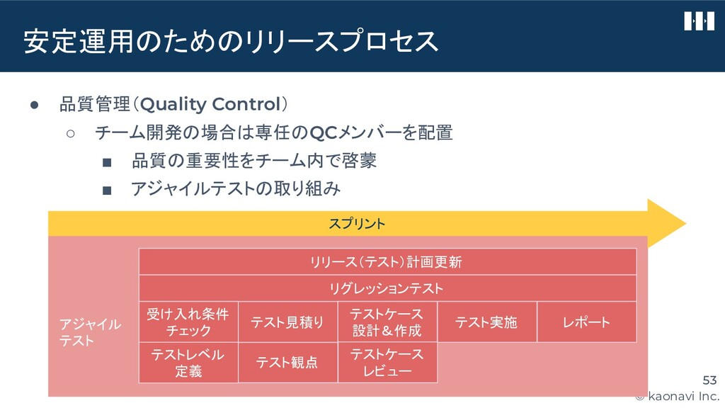 © kaonavi Inc. 安定運用のためのリリースプロセス 53 ● 品質管理(Quali...