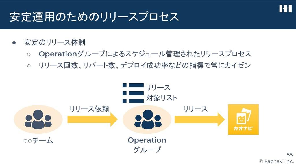 © kaonavi Inc. 安定運用のためのリリースプロセス 55 ● 安定のリリース体制 ...