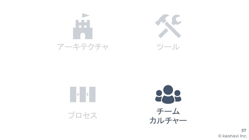 © kaonavi Inc. 57 アーキテクチャ ツール プロセス チーム カルチャー