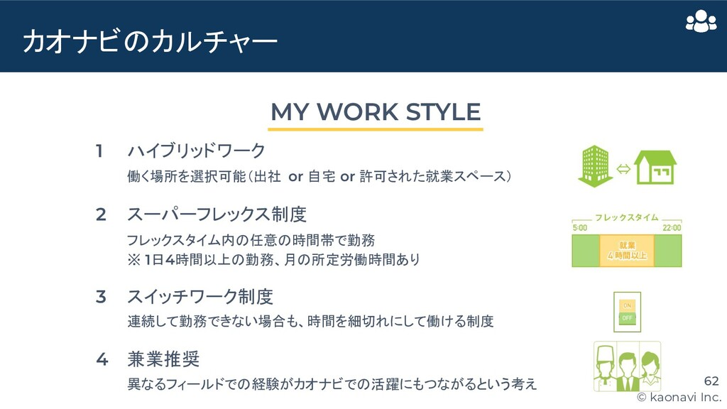 © kaonavi Inc. カオナビのカルチャー 62 MY WORK STYLE ハイブリ...