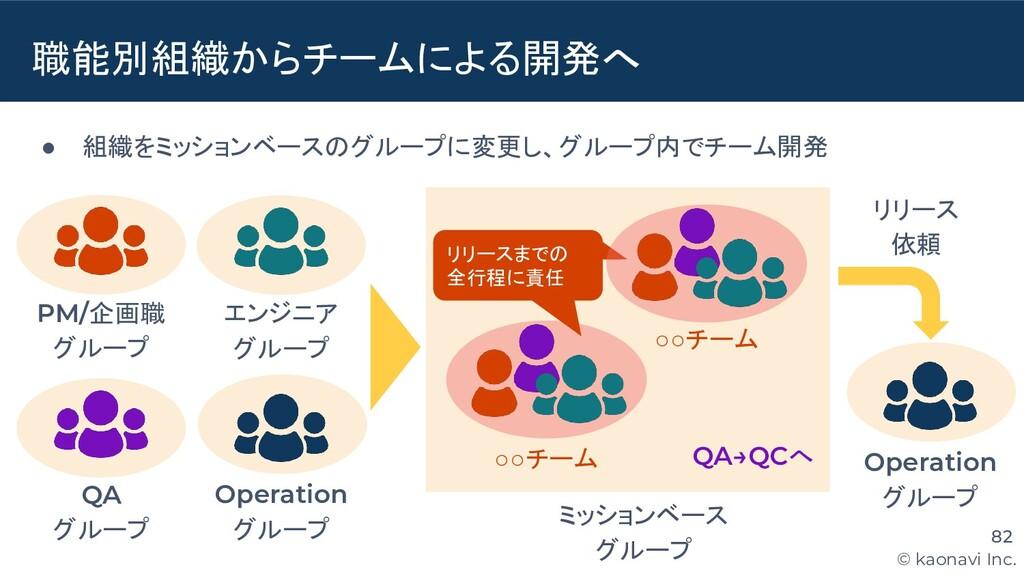 © kaonavi Inc. ● 組織をミッションベースのグループに変更し、グループ内でチーム...