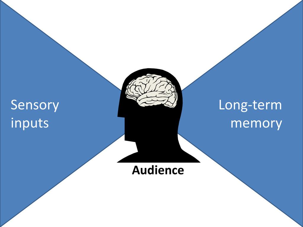 Sensory inputs Long-term memory Audience