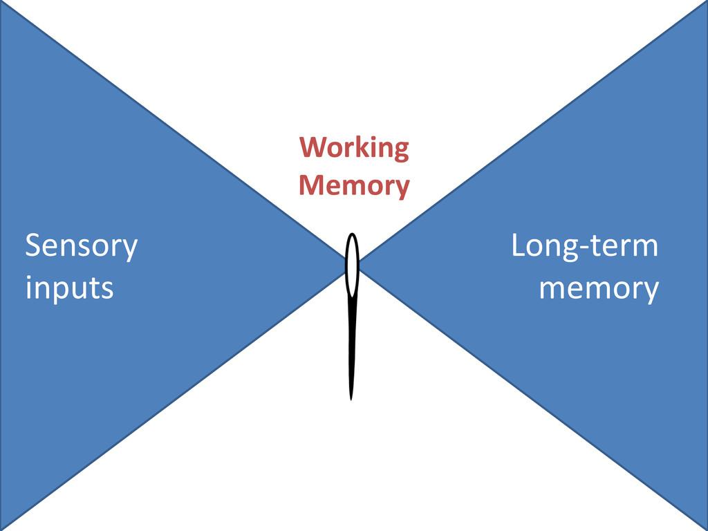 Sensory inputs Long-term memory Working Memory