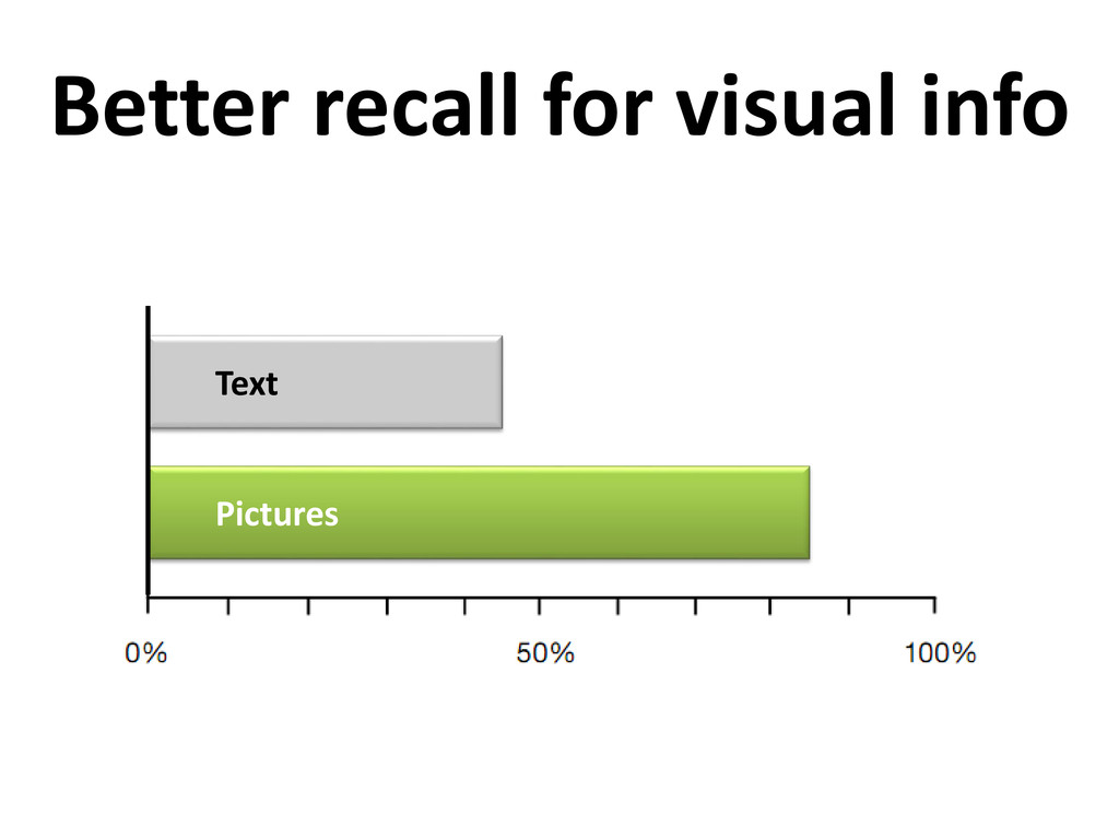 Better recall for visual info Pictures Text
