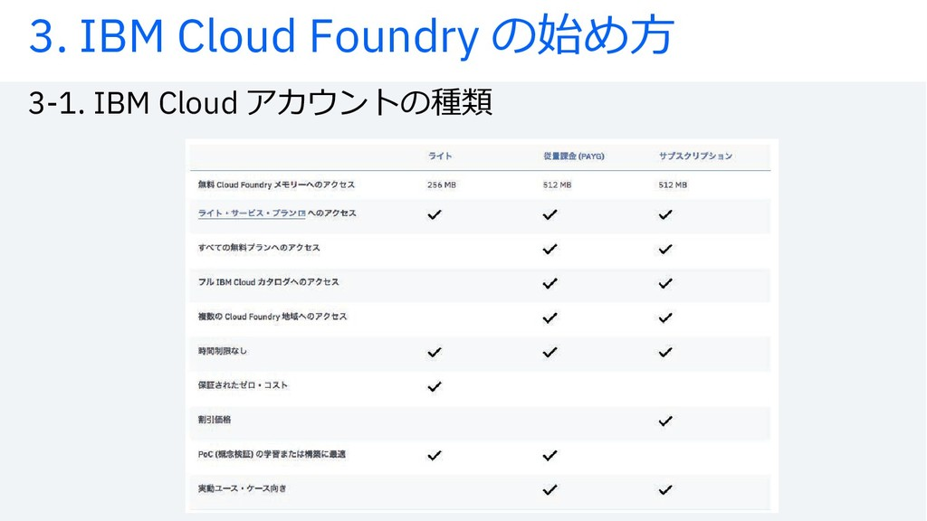 3-1. IBM Cloud ‰'ŒÆ¨uŤŲ 3. IBM Cloud Foundry uij...