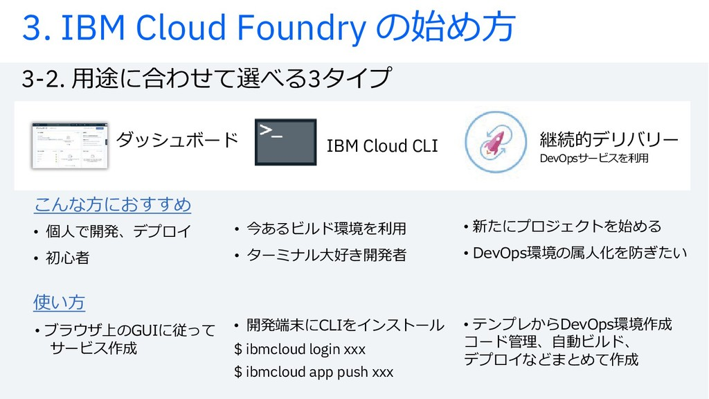 3-2. õžtхhoízƒ3¡‹³ 3. IBM Cloud Foundry uij}Ý ¢...