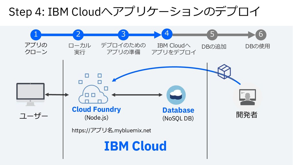 Step 4: IBM Cloudy‰³Á•N›¿Æu§³Ä‹ Database (NoSQL...